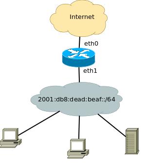 Простейшая IPv6-сеть