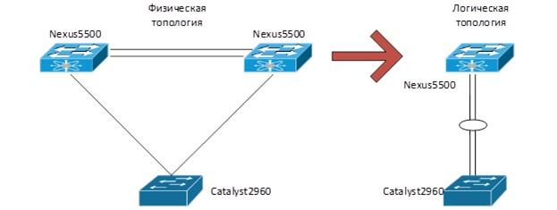 antiCisco blogs » Blog Archive » Virtual PortChannel