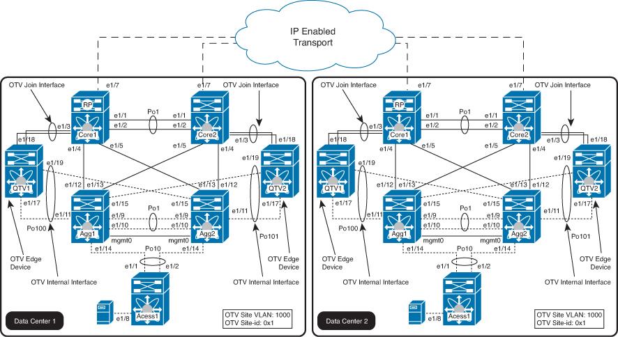 1. OTV topology