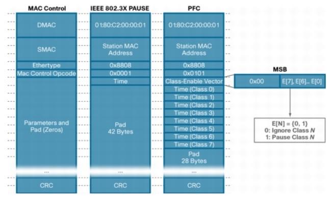 4. PFC Format