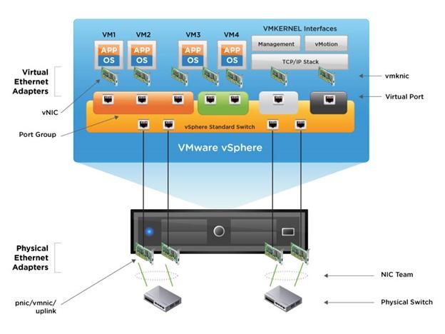 2. Virtual Network