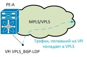 antiCisco blogs » Blog Archive » VPLS